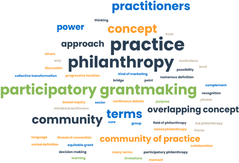 a cloud of pgm related words